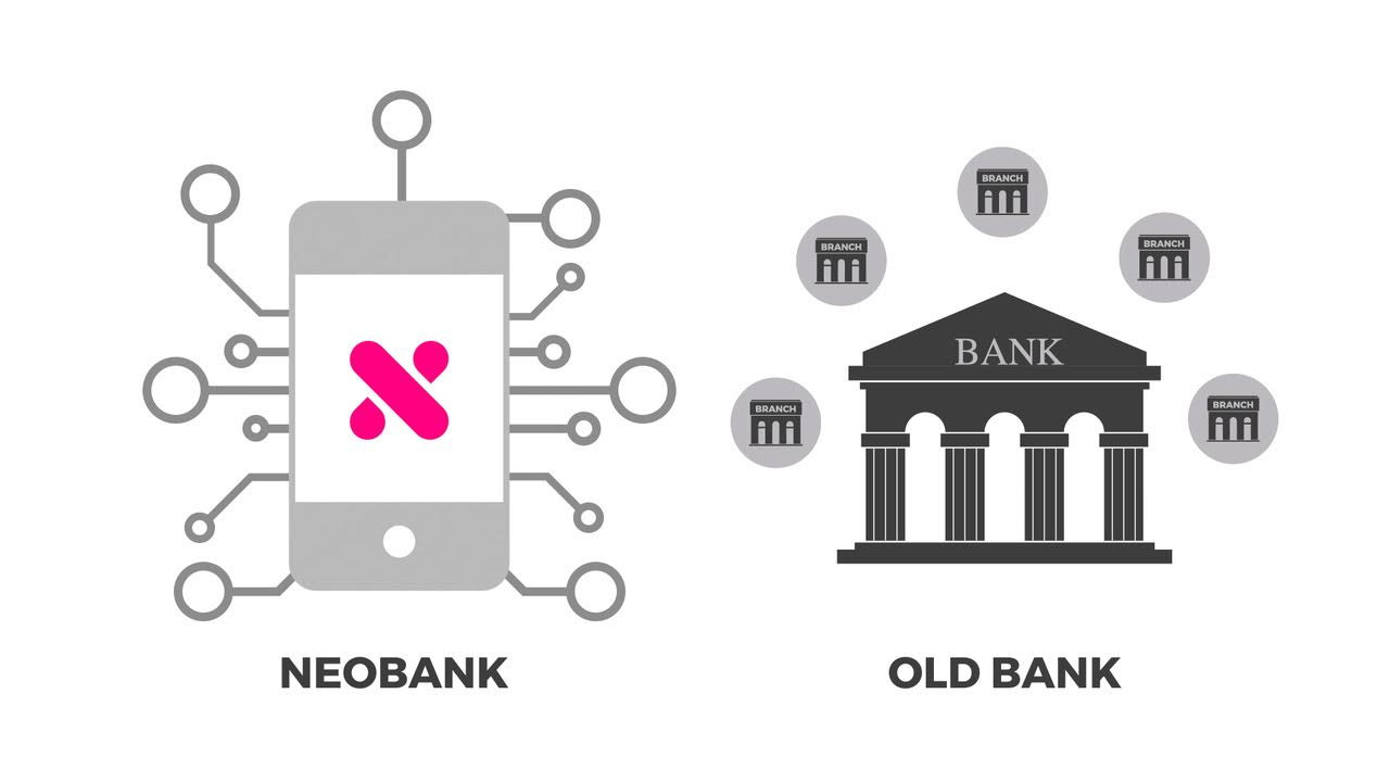 What is a Neobank and what can it do for me?