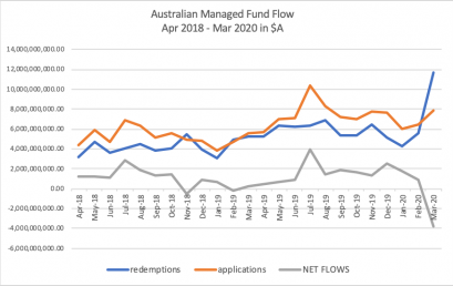 Calastone records largest ever outflows from Australian funds as investors react to COVID-19